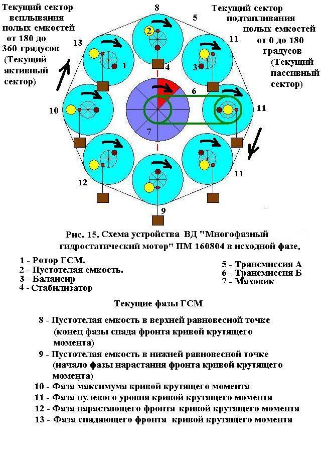 """Ниже привожу часть схем семейства возможных конструкций ВД """"Многофазный гидростатический мотор """" ПМ 160804."""